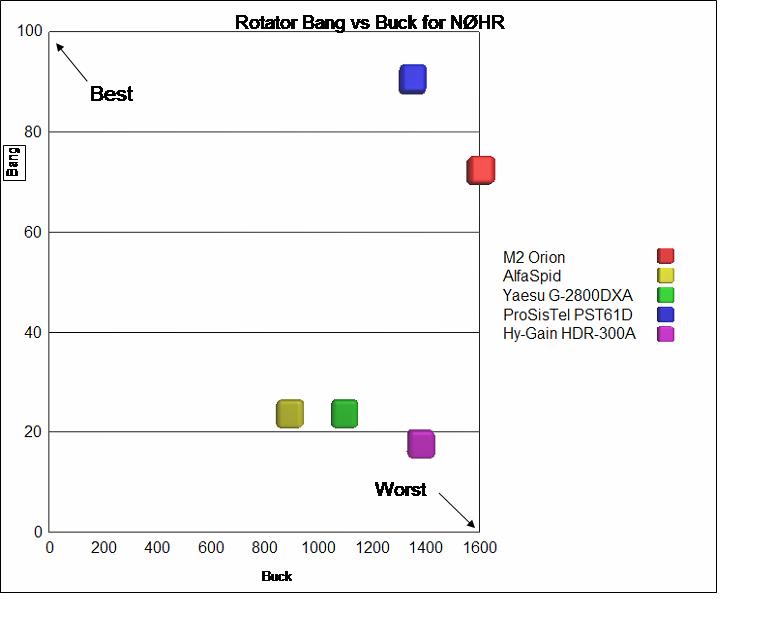 Ham Radio Rotator comparison chart