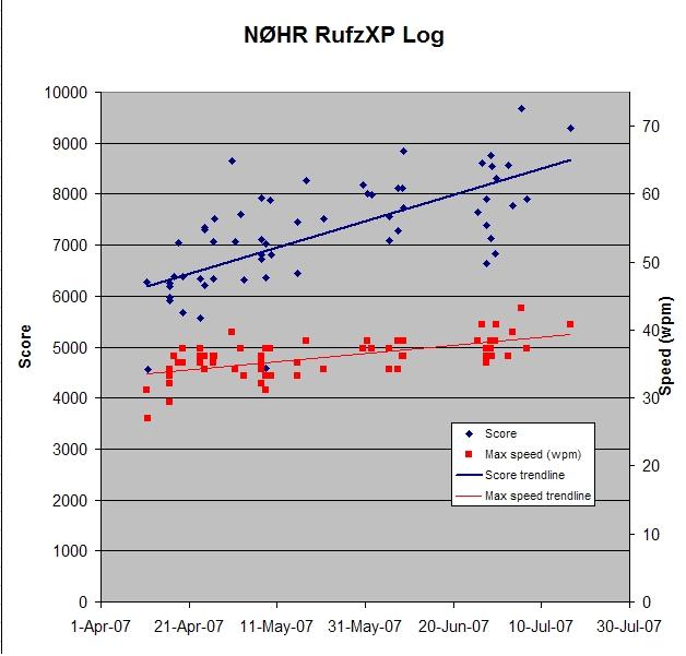 Morse Code Speed Improvement graph