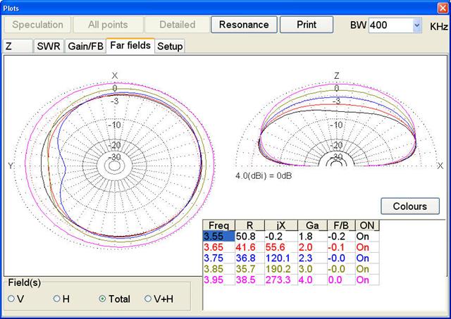 Lowband antenna planning: 160/80 meters - hamchatforum